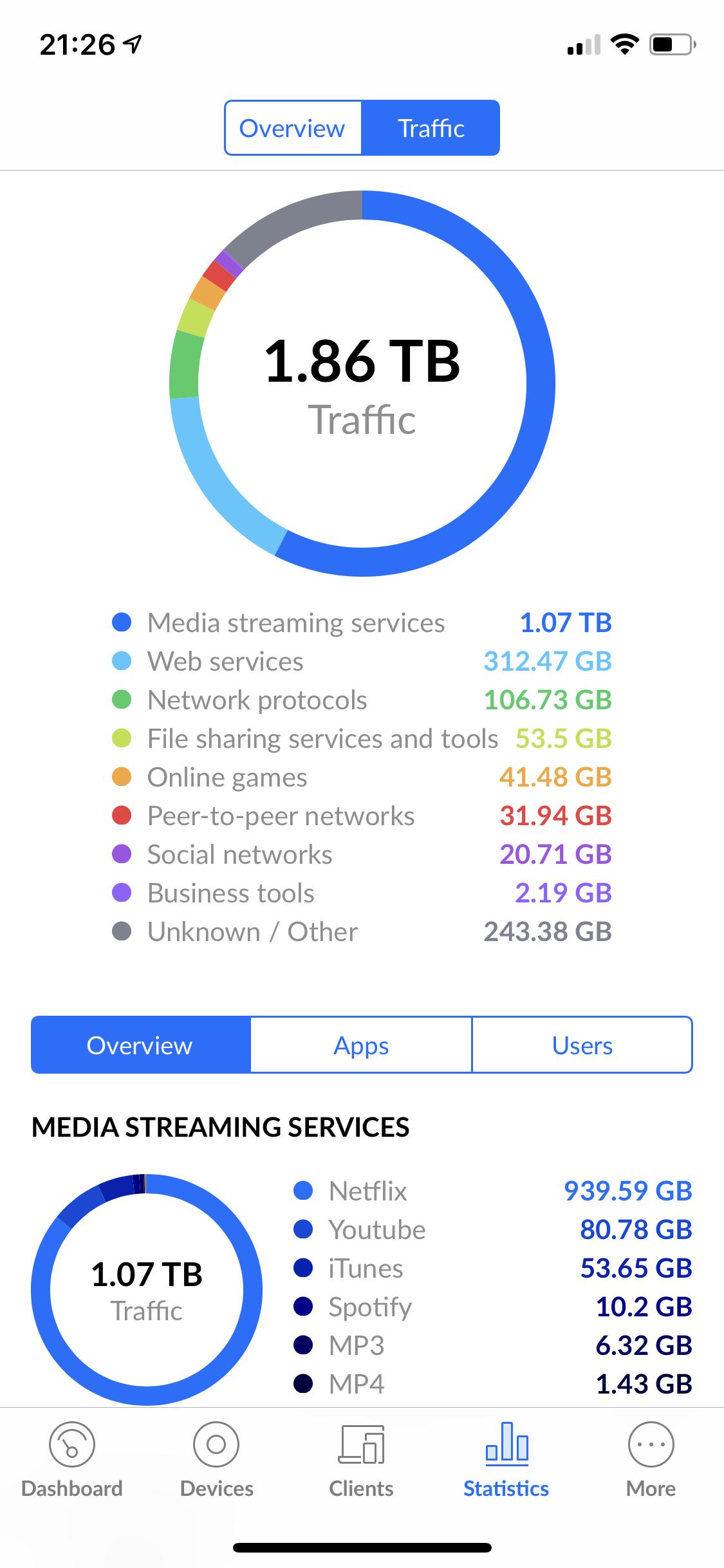 My home network – Dominik Bieszczad